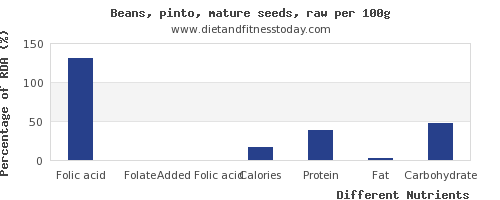chart to show highest folic acid in pinto beans per 100g