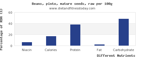 chart to show highest niacin in pinto beans per 100g
