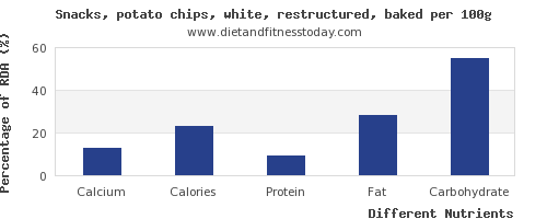 chart to show highest calcium in potato chips per 100g