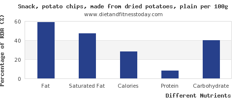 chart to show highest fat in potato chips per 100g