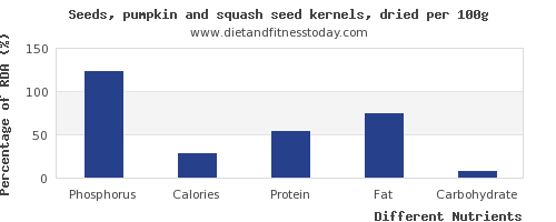 chart to show highest phosphorus in pumpkin seeds per 100g