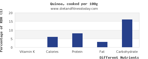 chart to show highest vitamin k in quinoa per 100g