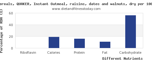 chart to show highest riboflavin in raisins per 100g