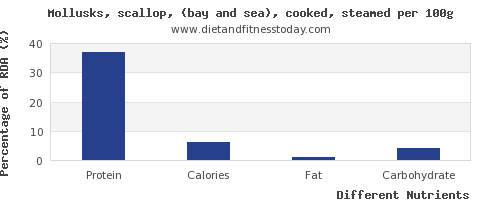 chart to show highest protein in scallops per 100g