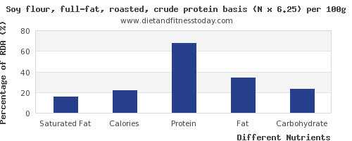 chart to show highest saturated fat in soy protein per 100g