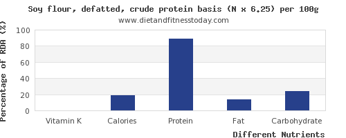 chart to show highest vitamin k in soy protein per 100g