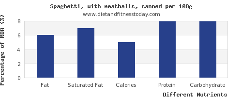 chart to show highest fat in spaghetti per 100g