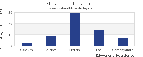 chart to show highest calcium in tuna salad per 100g