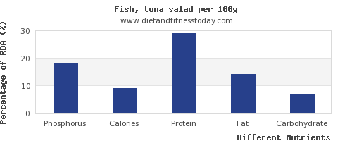 chart to show highest phosphorus in tuna salad per 100g