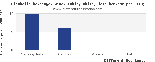 chart to show highest carbs in white wine per 100g