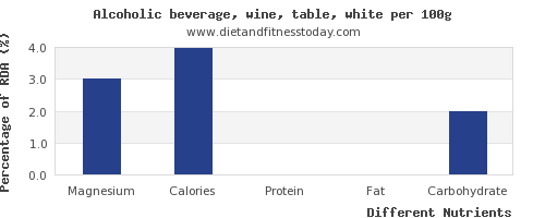 chart to show highest magnesium in white wine per 100g
