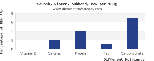 chart to show highest vitamin d in winter squash per 100g
