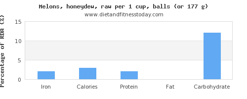 iron and nutritional content in honeydew