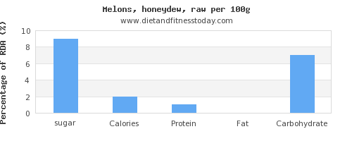 sugar and nutrition facts in honeydew per 100g