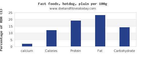 calcium and nutrition facts in hot dog per 100g