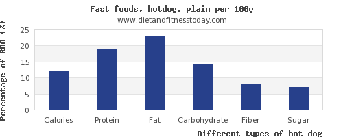 nutritional value and nutrition facts in hot dog per 100g
