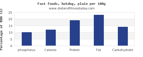 phosphorus and nutrition facts in hot dog per 100g