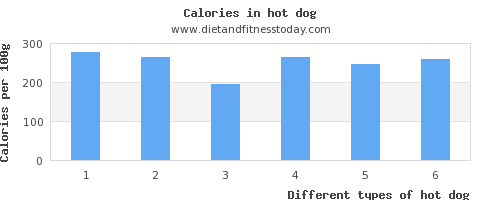 hot dog calcium per 100g
