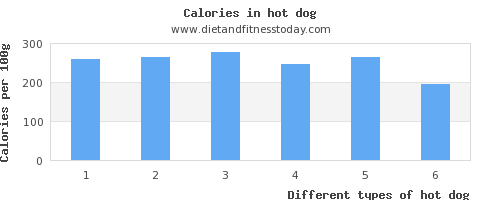 hot dog phosphorus per 100g