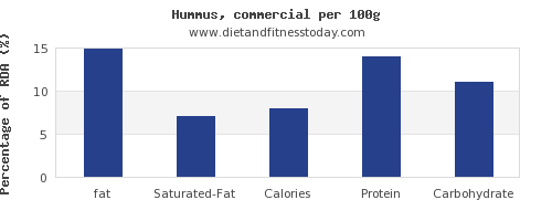 fat and nutrition facts in hummus per 100g