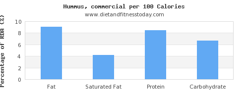 fat and nutrition facts in hummus per 100 calories