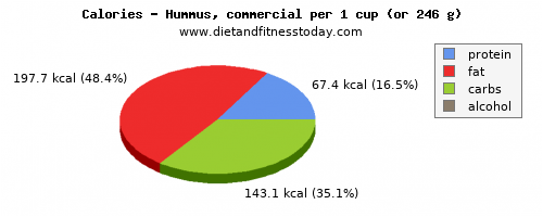 fiber, calories and nutritional content in hummus