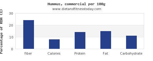 fiber and nutrition facts in hummus per 100g