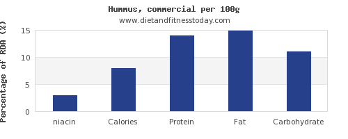 niacin and nutrition facts in hummus per 100g