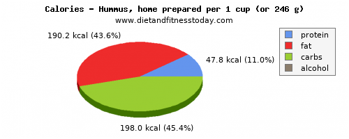 vitamin k, calories and nutritional content in hummus