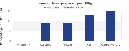 vitamin k and nutrition facts in hummus per 100g