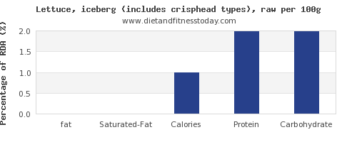 fat and nutrition facts in iceberg lettuce per 100g
