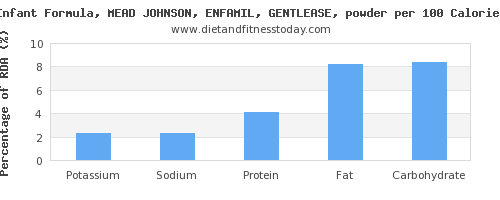 potassium and nutrition facts in infant formula per 100 calories