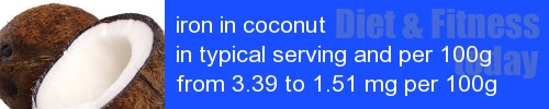 iron in coconut information and values per serving and 100g