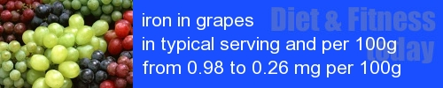 iron in grapes information and values per serving and 100g