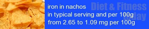 iron in nachos information and values per serving and 100g