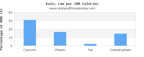 calcium and nutrition facts in kale per 100 calories