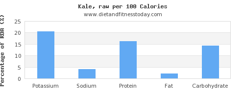 potassium and nutrition facts in kale per 100 calories