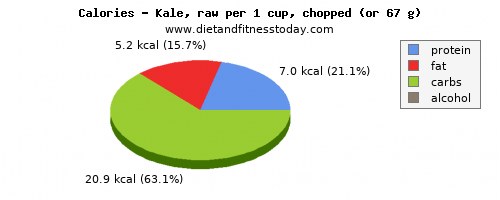 vitamin a, calories and nutritional content in kale