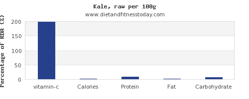 vitamin c and nutrition facts in kale per 100g