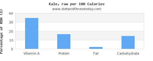 vitamin a and nutrition facts in kale per 100 calories