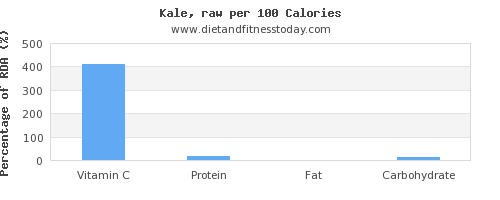 vitamin c and nutrition facts in kale per 100 calories