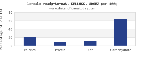 calories and nutrition facts in kelloggs cereals per 100g
