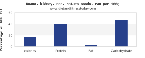 Calories In Kidney Beans Per 100g Diet And Fitness Today