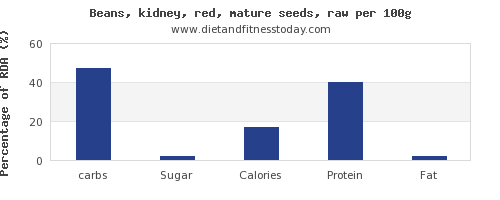 Carbs In Kidney Beans Per 100g Diet And Fitness Today