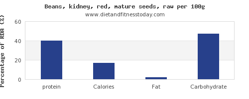 protein and nutrition facts in kidney beans per 100g