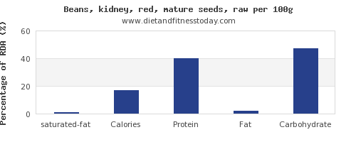 saturated fat and nutrition facts in kidney beans per 100g