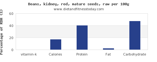 vitamin k and nutrition facts in kidney beans per 100g
