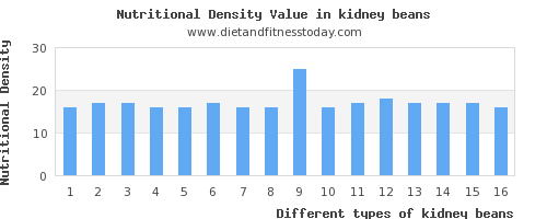 kidney beans saturated fat per 100g