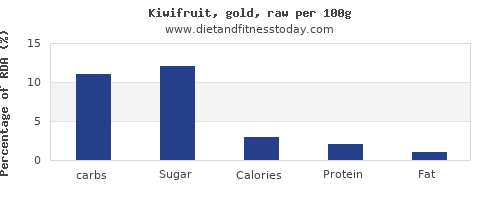 carbs and nutrition facts in kiwi per 100g