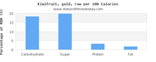 carbs and nutrition facts in kiwi per 100 calories